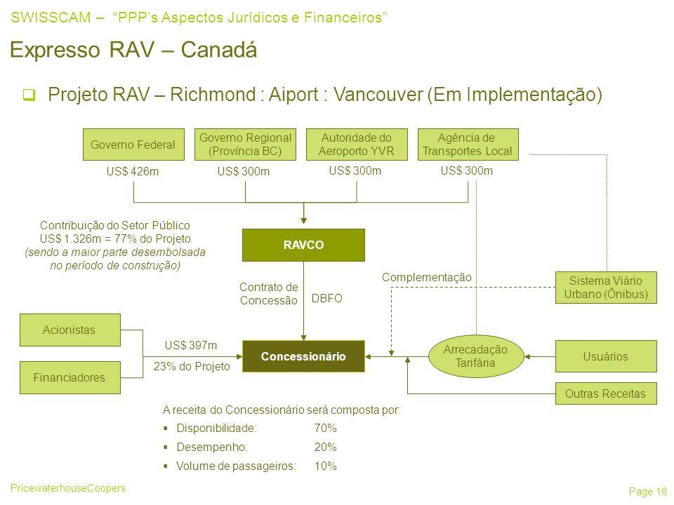 PricewaterhouseCoopers SWISSCAM – PPPs Aspectos Jurídicos e Financeiros Page 16 Expresso RAV – Canadá Projeto RAV – Richmond : Aiport : Vancouver (Em Implementação) Governo Federal Autoridade do Aeroporto YVR Governo Regional (Província BC) Agência de Transportes Local RAVCO US$ 426mUS$ 300m Contribuição do Setor Público US$ 1.326m = 77% do Projeto (sendo a maior parte desembolsada no período de construção) Concessionário Contrato de Concessão Acionistas Financiadores US$ 397m 23% do Projeto Usuários Outras Receitas Arrecadação Tarifária Sistema Viário Urbano (Ônibus) Complementação DBFO A receita do Concessionário será composta por: Disponibilidade:70% Desempenho:20% Volume de passageiros: 10%