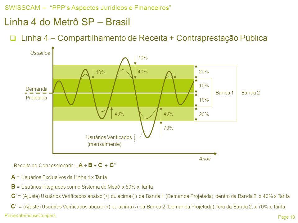 PricewaterhouseCoopers SWISSCAM – PPPs Aspectos Jurídicos e Financeiros Page 18 Linha 4 do Metrô SP – Brasil Linha 4 – Compartilhamento de Receita + Contraprestação Pública Usuários Anos Banda 1 10% 20% Banda 2 70% 40% Demanda Projetada Usuários Verificados Receita do Concessionário = A + B + C + C A = Usuários Exclusivos da Linha 4 x Tarifa B = Usuários Integrados com o Sistema do Metrô x 50% x Tarifa C = (Ajuste) Usuários Verificados abaixo (+) ou acima (-) da Banda 1 (Demanda Projetada), dentro da Banda 2, x 40% x Tarifa C = (Ajuste) Usuários Verificados abaixo (+) ou acima (-) da Banda 2 (Demanda Projetada), fora da Banda 2, x 70% x Tarifa (mensalmente) 40% 70%
