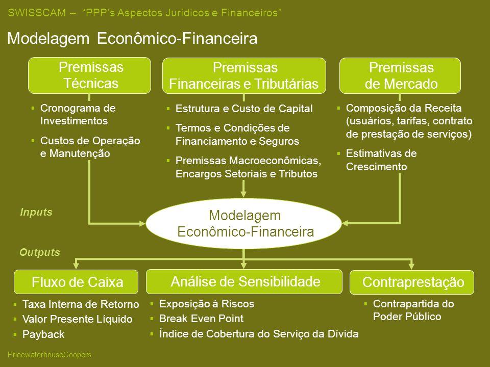 SWISSCAM – PPPs Aspectos Jurídicos e Financeiros PricewaterhouseCoopers Modelagem Econômico-Financeira Premissas Técnicas Premissas Financeiras e Tributárias Premissas de Mercado Modelagem Econômico-Financeira Fluxo de Caixa Análise de Sensibilidade Taxa Interna de Retorno Valor Presente Líquido Payback Exposição à Riscos Break Even Point Índice de Cobertura do Serviço da Dívida Cronograma de Investimentos Custos de Operação e Manutenção Composição da Receita (usuários, tarifas, contrato de prestação de serviços) Estimativas de Crescimento Estrutura e Custo de Capital Termos e Condições de Financiamento e Seguros Premissas Macroeconômicas, Encargos Setoriais e Tributos Inputs Outputs Contraprestação Contrapartida do Poder Público