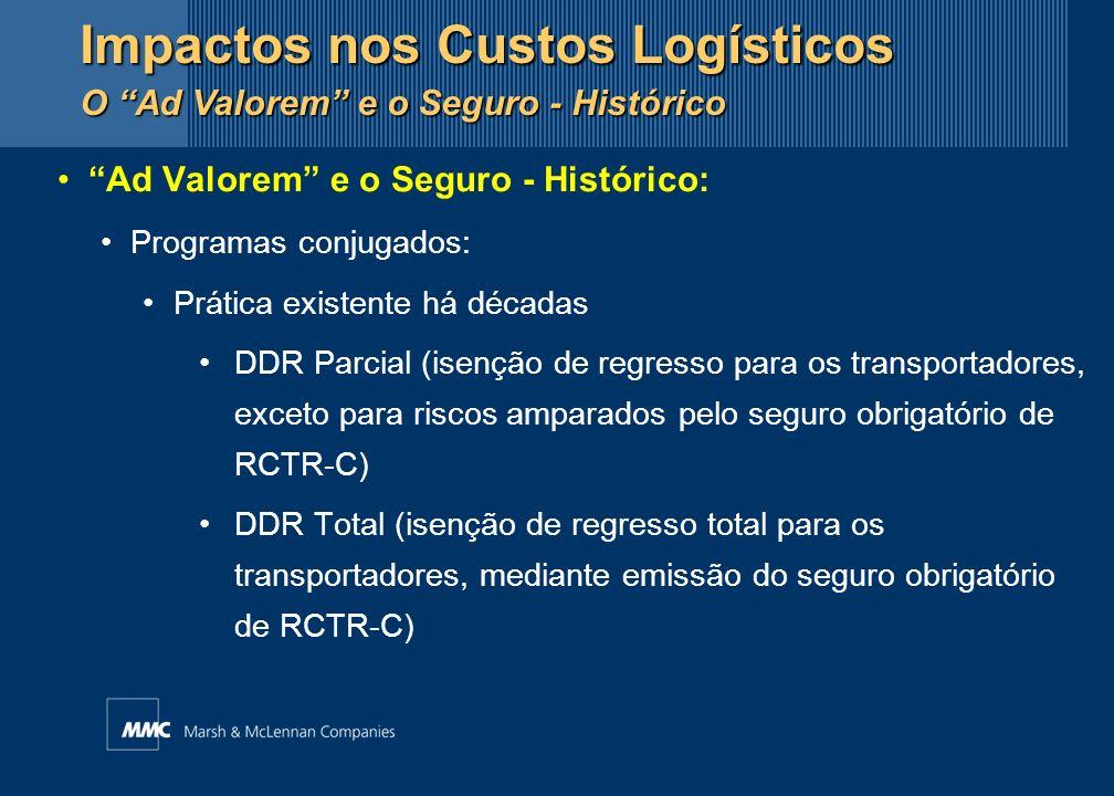 Ad Valorem e o Seguro - Histórico: Programas conjugados: Prática existente há décadas DDR Parcial (isenção de regresso para os transportadores, exceto