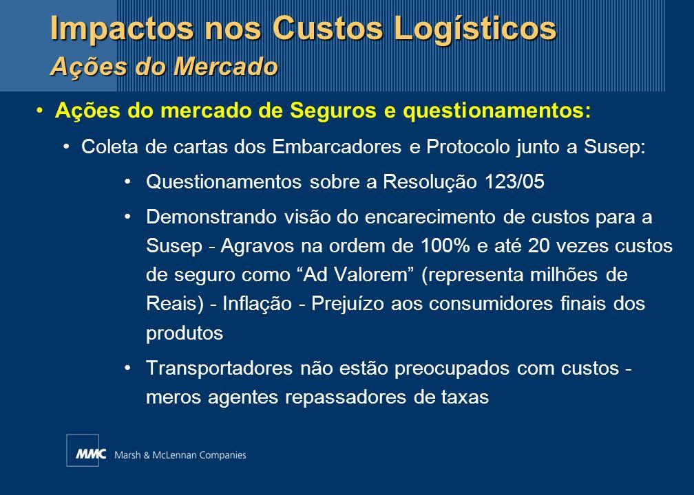 Ações do mercado de Seguros e questionamentos: Coleta de cartas dos Embarcadores e Protocolo junto a Susep: Questionamentos sobre a Resolução 123/05 D