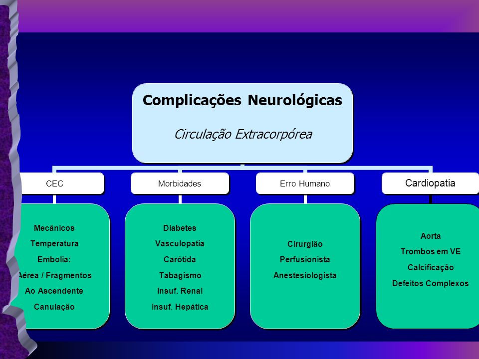 Complicações Neurológicas Circulação Extracorpórea CEC Mecânicos Temperatura Embolia: Aérea / Fragmentos Ao Ascendente Canulação Morbidades Diabetes V