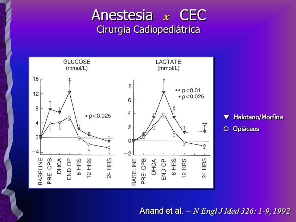 Anand et al. – N Engl J Med 326: 1-9, 1992 Halotano/Morfina Opiáceos Halotano/Morfina Opiáceos Anestesia x CEC Cirurgia Cadiopediátrica Anestesia x CE