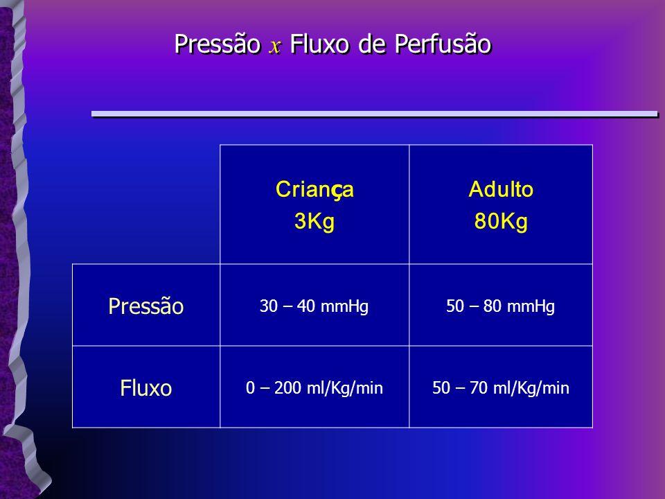 Crian ç a 3Kg Adulto 80Kg Pressão 30 – 40 mmHg50 – 80 mmHg Fluxo 0 – 200 ml/Kg/min50 – 70 ml/Kg/min Pressão x Fluxo de Perfusão