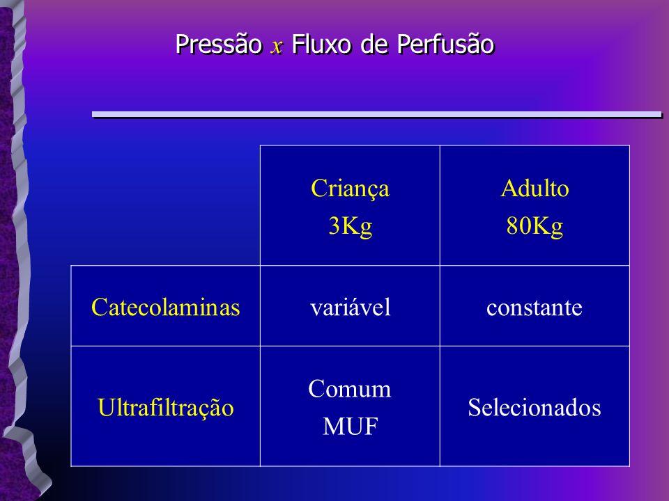 Criança 3Kg Adulto 80Kg Catecolaminasvariávelconstante Ultrafiltração Comum MUF Selecionados Pressão x Fluxo de Perfusão