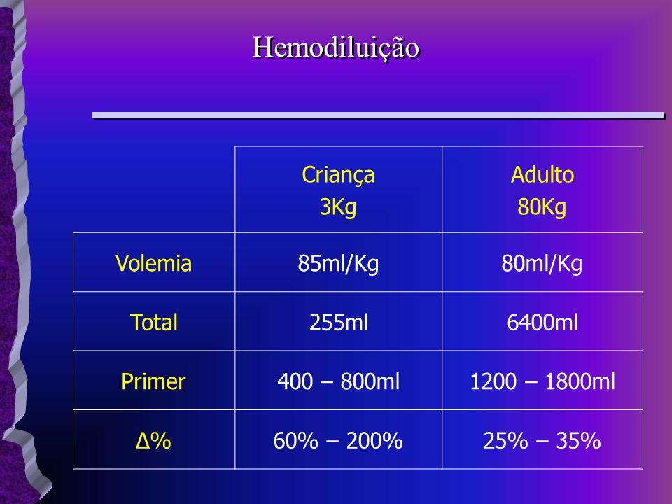 Criança 3Kg Adulto 80Kg Volemia85ml/Kg80ml/Kg Total255ml6400ml Primer400 – 800ml1200 – 1800ml Δ%Δ%60% – 200%25% – 35%
