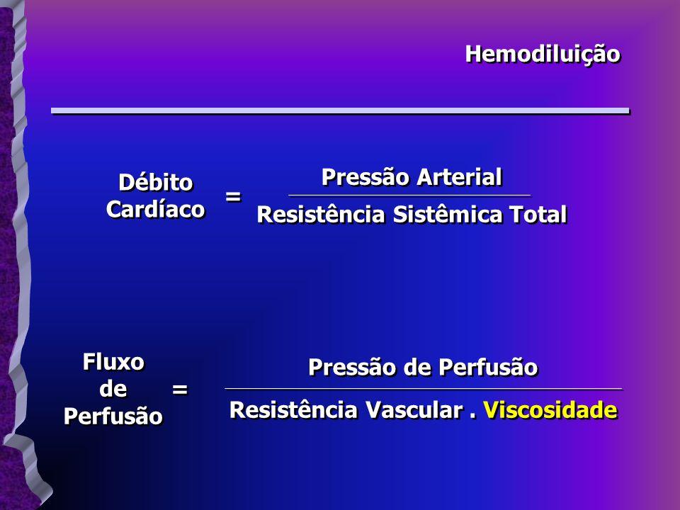 Hemodiluição Débito Cardíaco Débito Cardíaco Pressão Arterial Resistência Sistêmica Total = = Fluxo de Perfusão Fluxo de Perfusão Pressão de Perfusão