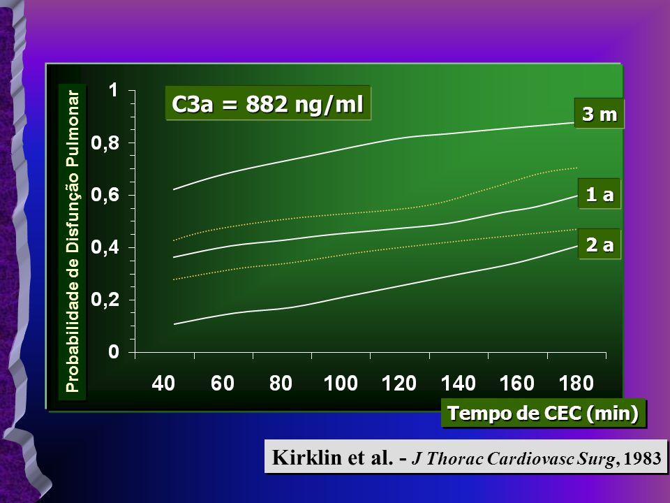 C3a = 882 ng/ml 3 m 1 a 2 a Probabilidade de Disfunção Pulmonar Tempo de CEC (min) Kirklin et al. - J Thorac Cardiovasc Surg, 1983