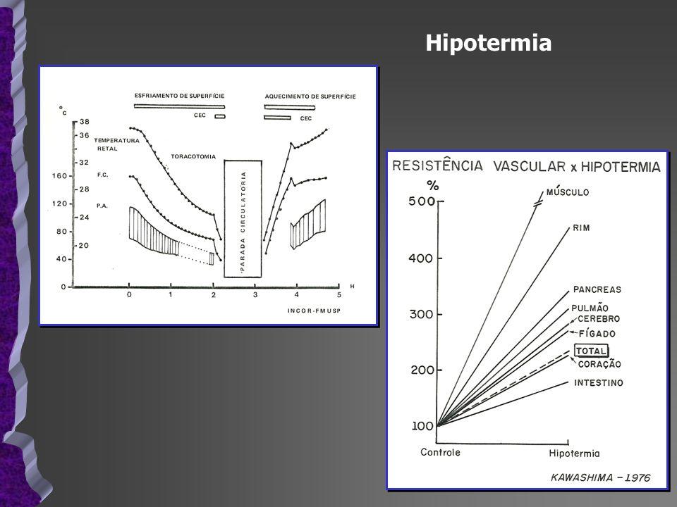 Consumo de O2 x Hipotermia MVO 2 ml/min/100g VE MVO 2 ml/min/100g VE °C Chitwood et al.