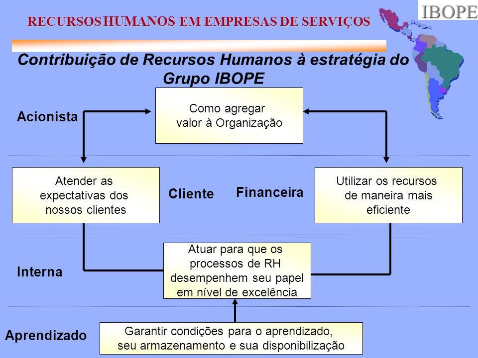 Contribuição de Recursos Humanos à estratégia do Grupo IBOPE Como agregar valor à Organização Atender as expectativas dos nossos clientes Utilizar os