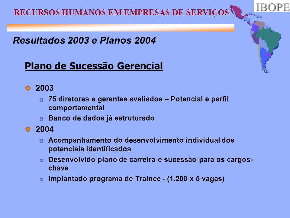 Resultados 2003 e Planos 2004 Plano de Sucessão Gerencial 2003 75 diretores e gerentes avaliados – Potencial e perfil comportamental Banco de dados já