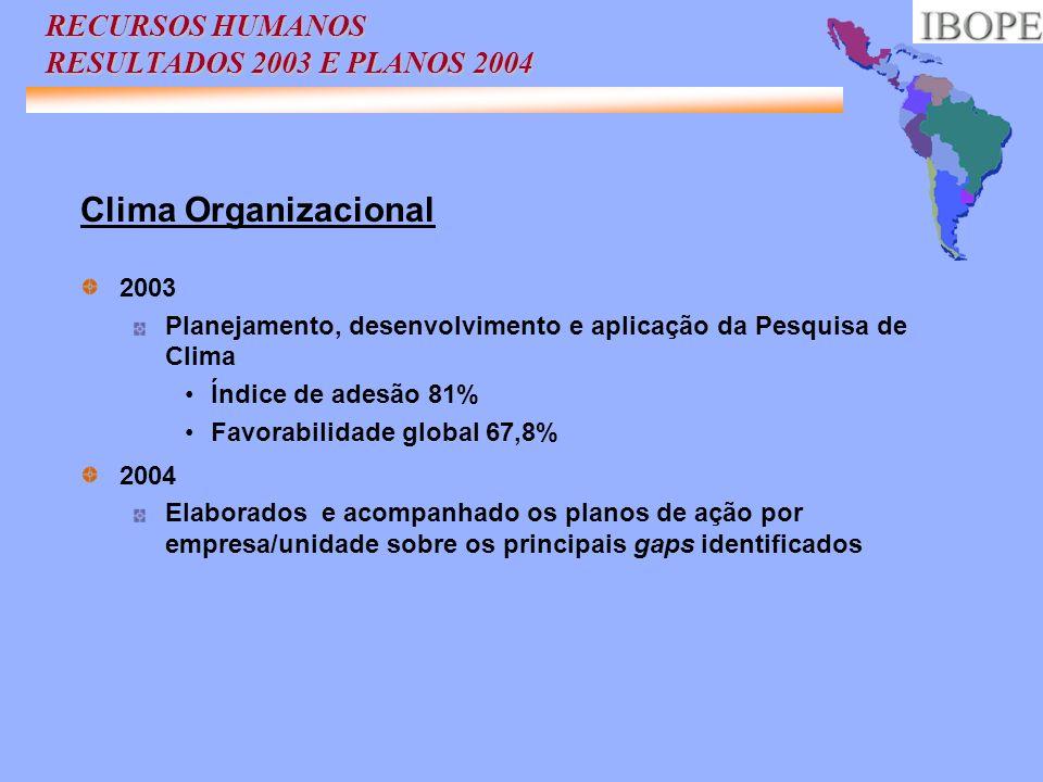RECURSOS HUMANOS RESULTADOS 2003 E PLANOS 2004 Clima Organizacional 2003 Planejamento, desenvolvimento e aplicação da Pesquisa de Clima Índice de ades