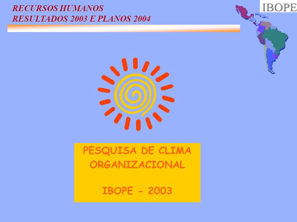 PESQUISA DE CLIMA ORGANIZACIONAL IBOPE - 2003 RECURSOS HUMANOS RESULTADOS 2003 E PLANOS 2004