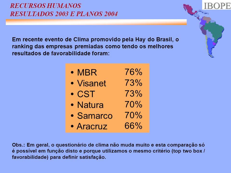 Em recente evento de Clima promovido pela Hay do Brasil, o ranking das empresas premiadas como tendo os melhores resultados de favorabilidade foram: M