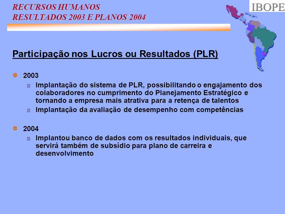 RECURSOS HUMANOS RESULTADOS 2003 E PLANOS 2004 Participação nos Lucros ou Resultados (PLR) 2003 Implantação do sistema de PLR, possibilitando o engaja