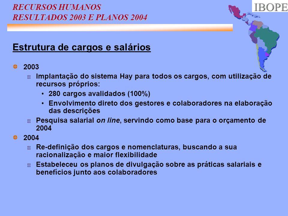 RECURSOS HUMANOS RESULTADOS 2003 E PLANOS 2004 Estrutura de cargos e salários 2003 Implantação do sistema Hay para todos os cargos, com utilização de