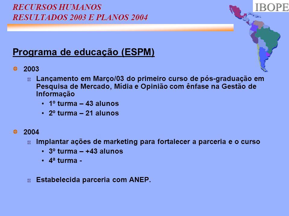 RECURSOS HUMANOS RESULTADOS 2003 E PLANOS 2004 Programa de educação (ESPM) 2003 Lançamento em Março/03 do primeiro curso de pós-graduação em Pesquisa
