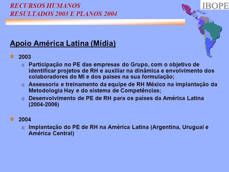 RECURSOS HUMANOS RESULTADOS 2003 E PLANOS 2004 Apoio América Latina (Mídia) 2003 Participação no PE das empresas do Grupo, com o objetivo de identific