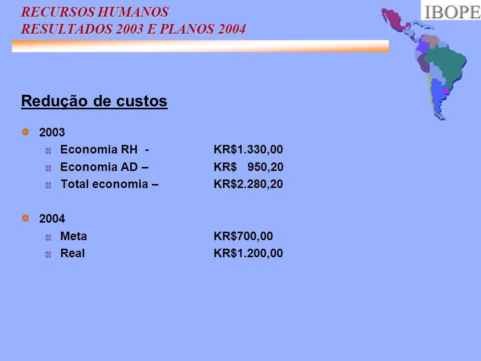 Redução de custos 2003 Economia RH -KR$1.330,00 Economia AD – KR$ 950,20 Total economia – KR$2.280,20 2004 Meta KR$700,00 RealKR$1.200,00 RECURSOS HUM
