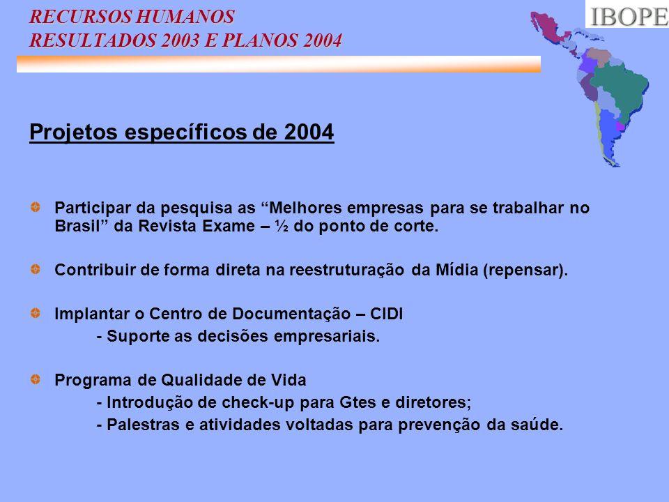 Projetos específicos de 2004 Participar da pesquisa as Melhores empresas para se trabalhar no Brasil da Revista Exame – ½ do ponto de corte. Contribui