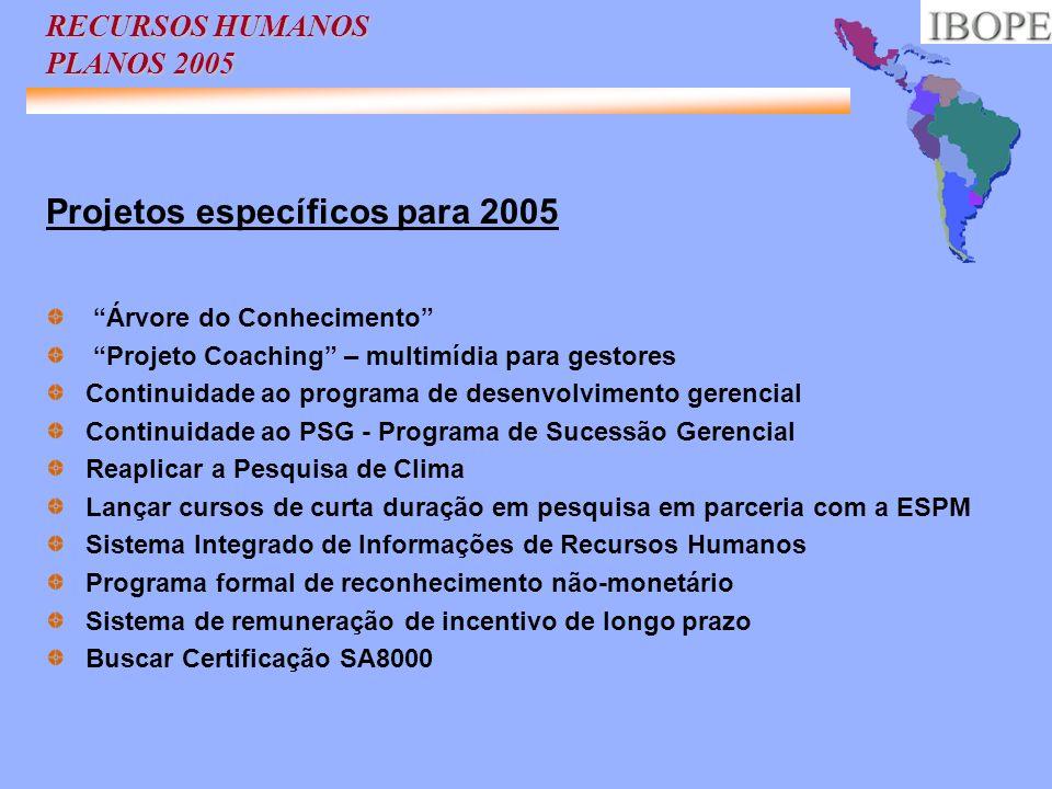 RECURSOS HUMANOS PLANOS 2005 Projetos específicos para 2005 Árvore do Conhecimento Projeto Coaching – multimídia para gestores Continuidade ao program
