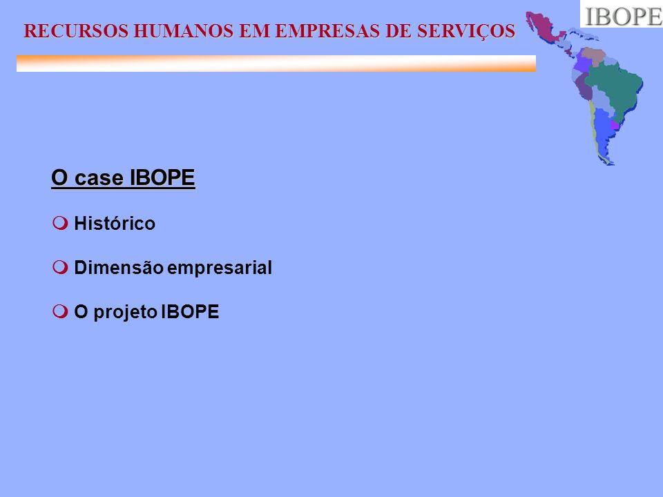 Histórico Um pouco de história IBOPE: verbete do Aurélio Dimensão empresarial e áreas de atuação RECURSOS HUMANOS EM EMPRESAS DE SERVIÇOS