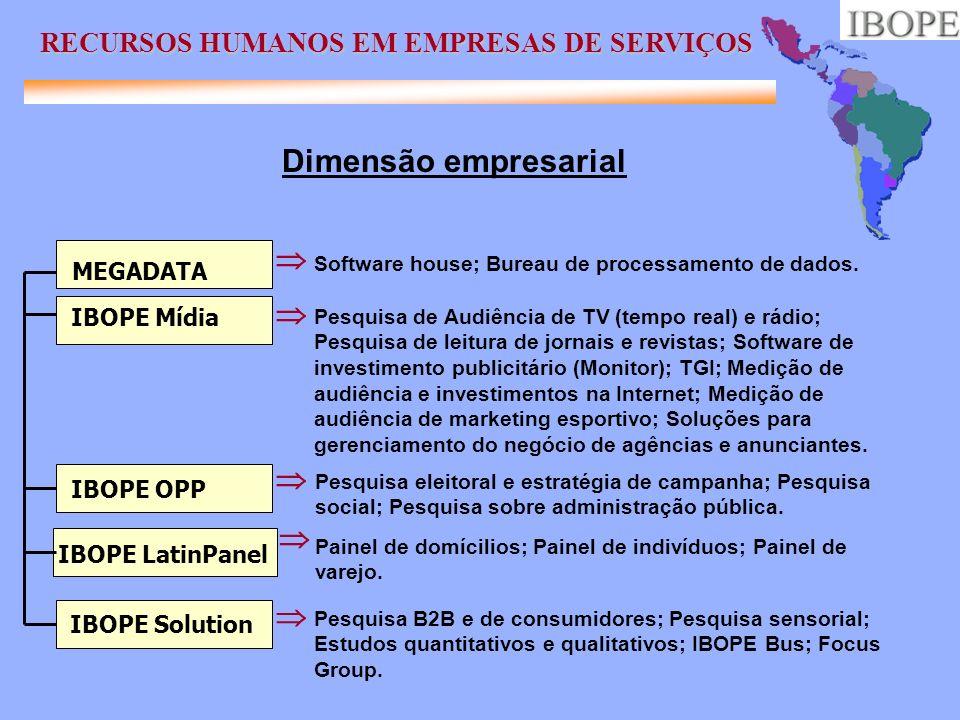MEGADATA Software house; Bureau de processamento de dados. IBOPE Mídia Pesquisa de Audiência de TV (tempo real) e rádio; Pesquisa de leitura de jornai