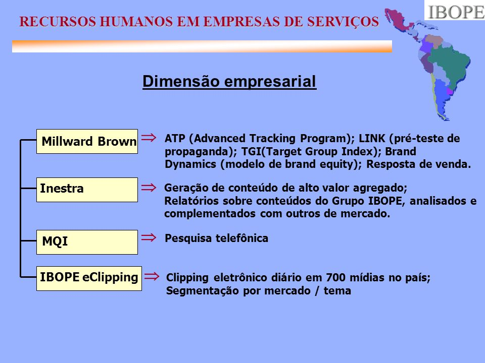 Millward Brown ATP (Advanced Tracking Program); LINK (pré-teste de propaganda); TGI(Target Group Index); Brand Dynamics (modelo de brand equity); Resp