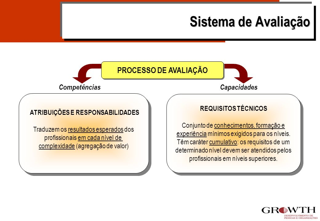 Sistema Integrado de Gestão de Pessoas Sistema Integrado de Gestão de Pessoas por Competências Recrutamento e Seleção Treinamento e Desenvolvimento Av