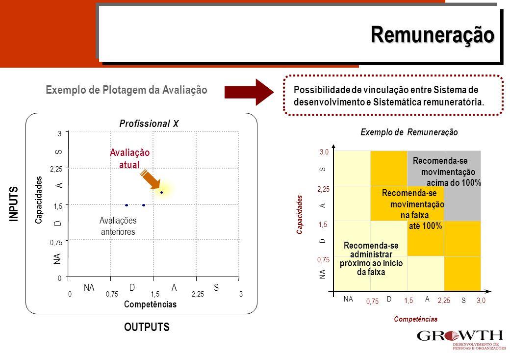 Treinamento e Desenvolvimento Complexidade e Competências Capacidades SISTEMA DE GESTÃO POR COMPETÊNCIAS AVALIAÇÃO PLANOS DE DESENVOLVIMENTO Coletivos