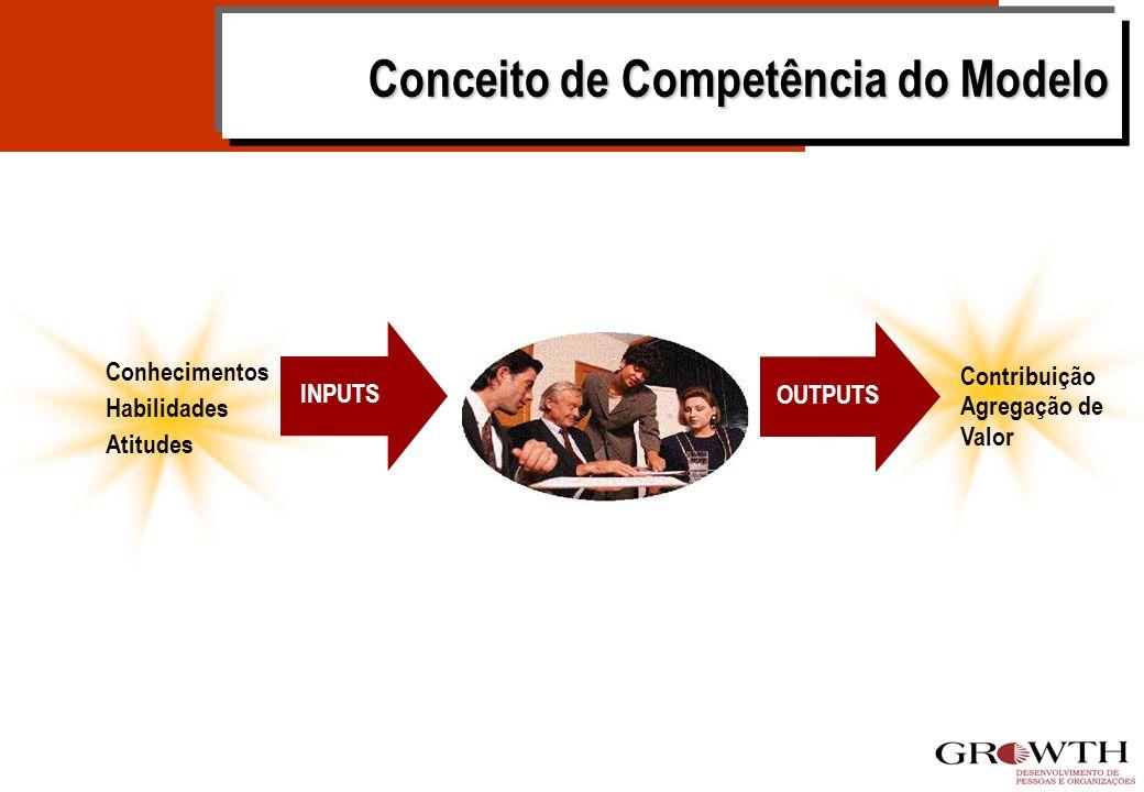 INPUTS OUTPUTS Conhecimentos Habilidades Atitudes Contribuição Agregação de Valor Conceito de Competência do Modelo