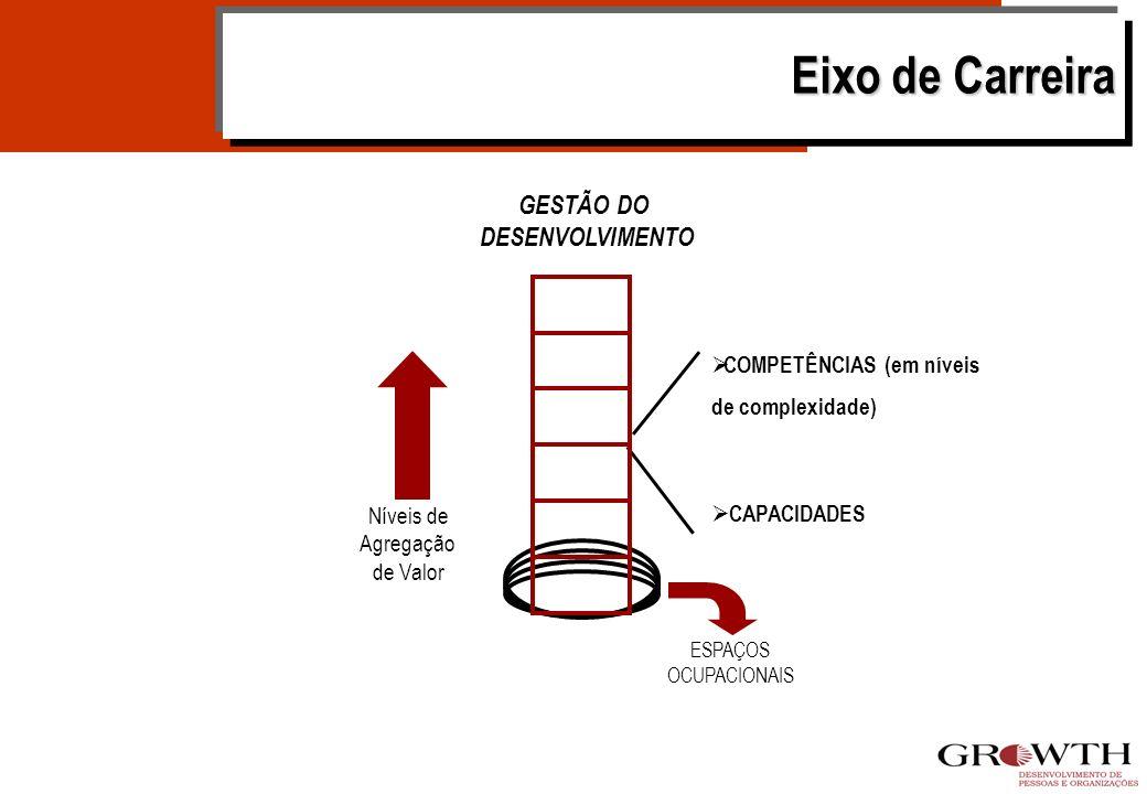 Princípios e Valores Eixo de Carreir a Traduz os agrupamentos de funções de natureza de trabalho semelhantes. Retroalimentação Sistema de Gestão por C