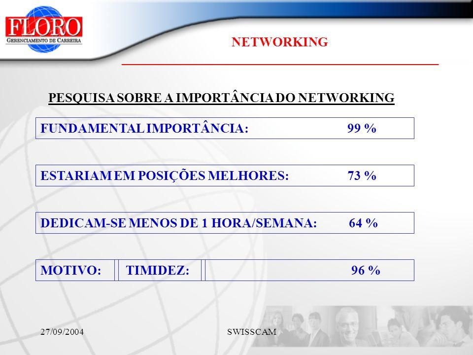 NETWORKING ________________________________________________ 27/09/2004 SWISSCAM FUNDAMENTAL IMPORTÂNCIA: 99 % ESTARIAM EM POSIÇÕES MELHORES: 73 % DEDICAM-SE MENOS DE 1 HORA/SEMANA: 64 % MOTIVO: TIMIDEZ: PESQUISA SOBRE A IMPORTÂNCIA DO NETWORKING 96 %