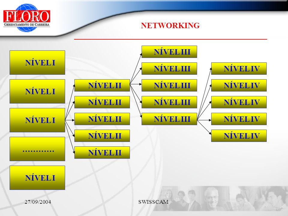 NETWORKING ________________________________________________ 27/09/2004 SWISSCAM NÍVEL I ………… NÍVEL I NÍVEL II NÍVEL III NÍVEL IV