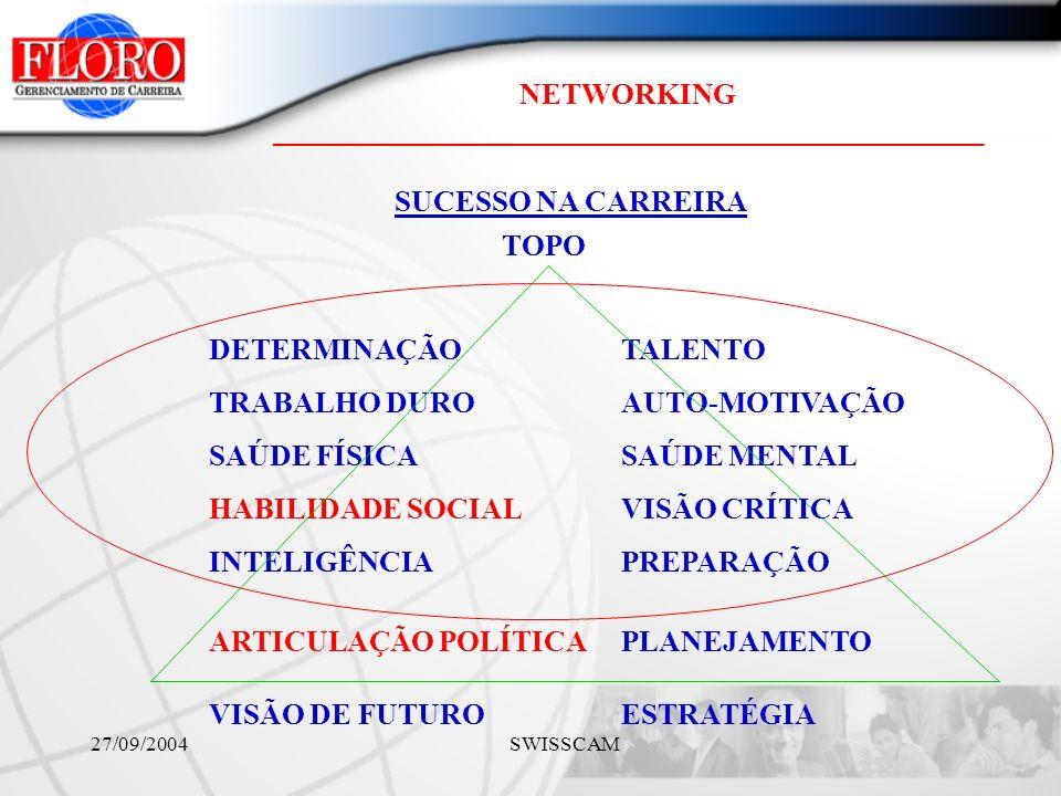 NETWORKING ________________________________________________ 27/09/2004 SWISSCAM SUCESSO NA CARREIRA DETERMINAÇÃO TALENTO TRABALHO DURO AUTO-MOTIVAÇÃO SAÚDE FÍSICA SAÚDE MENTAL HABILIDADE SOCIAL ESTRATÉGIA INTELIGÊNCIA VISÃO DE FUTURO PREPARAÇÃO TOPO PLANEJAMENTO ARTICULAÇÃO POLÍTICA VISÃO CRÍTICA
