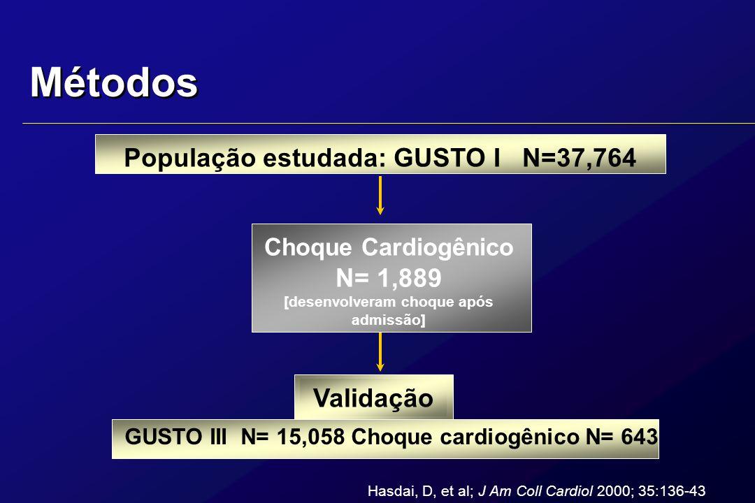 Métodos População estudada: GUSTO I N=37,764 Choque Cardiogênico N= 1,889 [desenvolveram choque após admissão] Validação GUSTO III N= 15,058 Choque ca