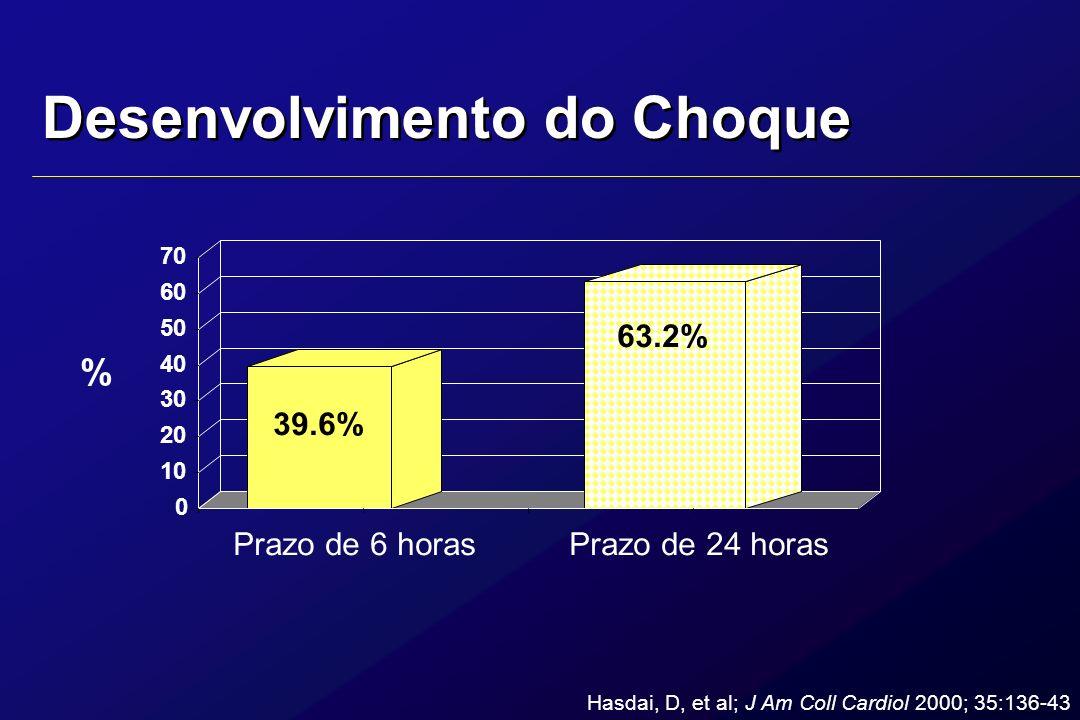 Desenvolvimento do Choque 0 10 20 30 40 50 60 70 39.6% 63.2% Prazo de 6 horasPrazo de 24 horas % Hasdai, D, et al; J Am Coll Cardiol 2000; 35:136-43