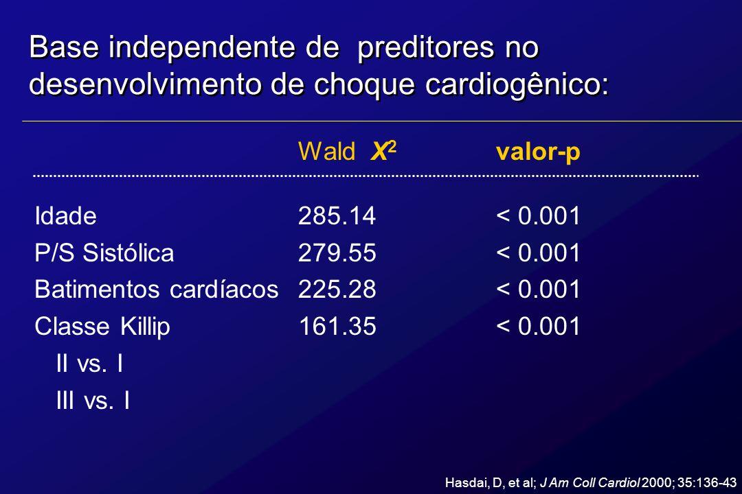 Base independente de preditores no desenvolvimento de choque cardiogênico: Wald X 2 valor-p Idade285.14< 0.001 P/S Sistólica 279.55< 0.001 Batimentos