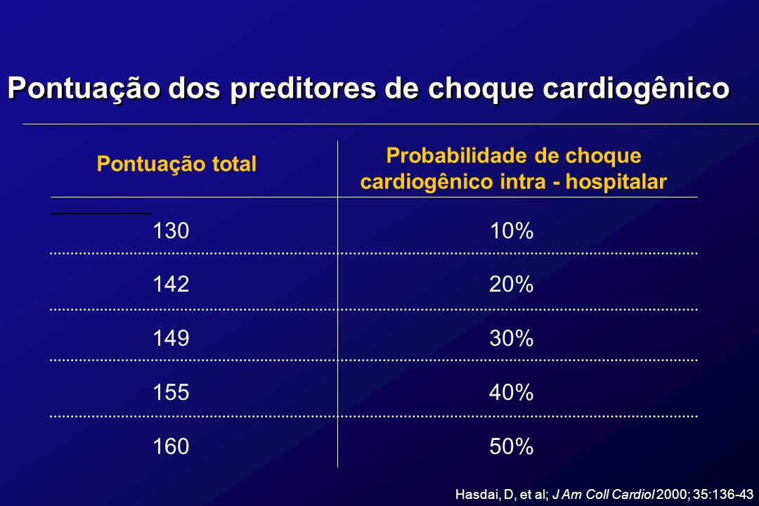 Pontuação dos preditores de choque cardiogênico 13010% 14220% 14930% 15540% 16050% Pontuação total Probabilidade de choque cardiogênico intra - hospit