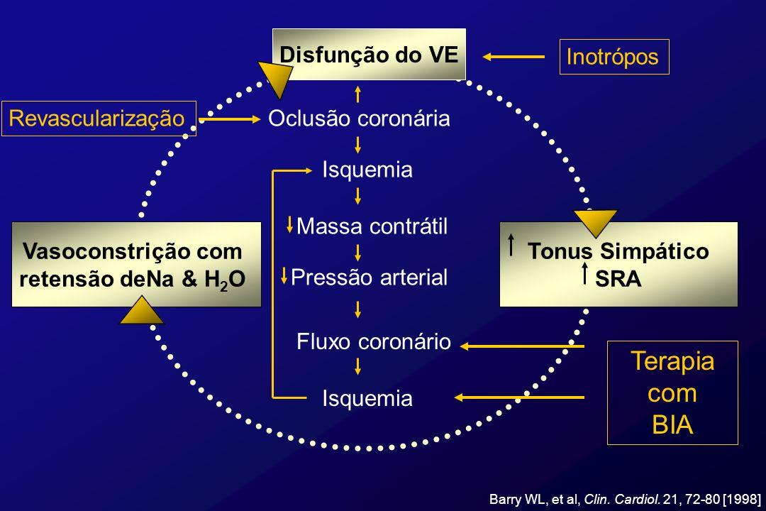 Disfunção do VE Vasoconstrição com retensão deNa & H 2 O Tonus Simpático SRA Oclusão coronária Isquemia Massa contrátil Pressão arterial Fluxo coronár