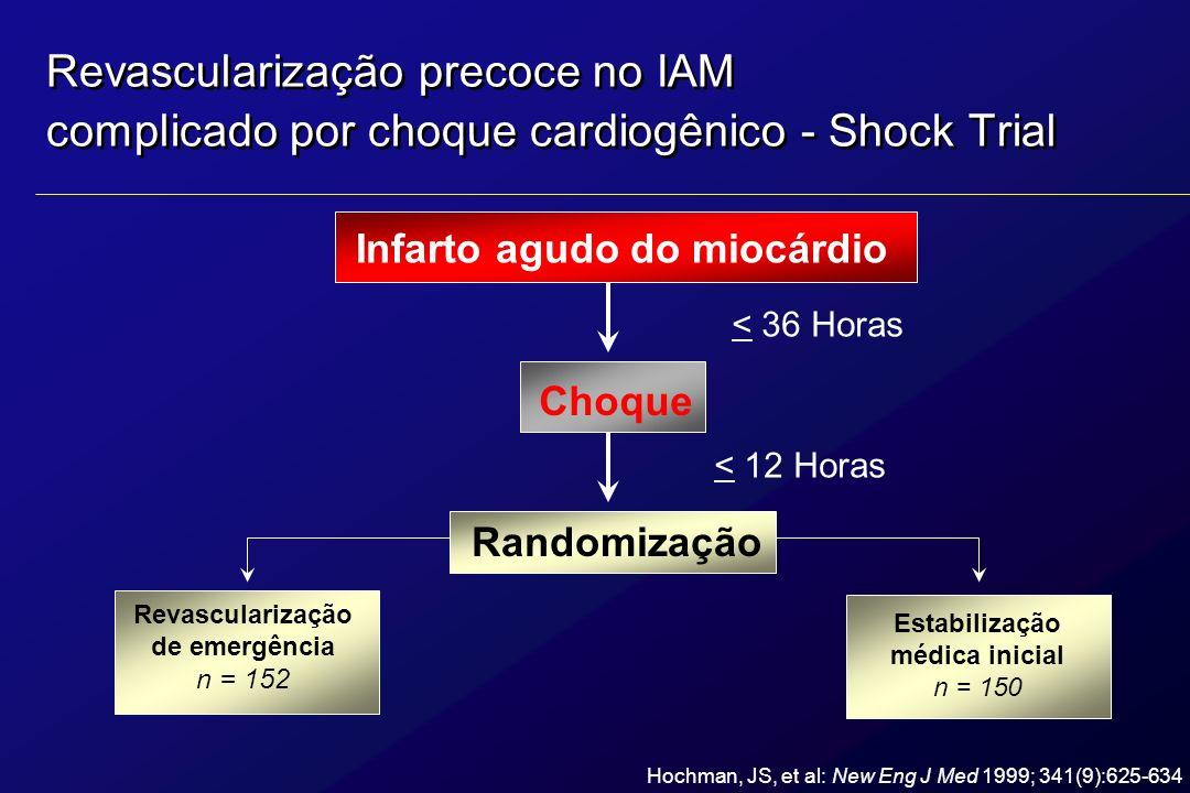 Revascularização precoce no IAM complicado por choque cardiogênico - Shock Trial Infarto agudo do miocárdio Choque < 36 Horas Randomização < 12 Horas