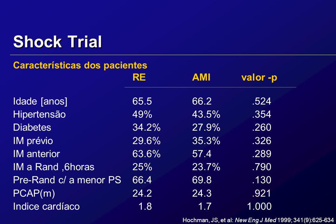 Shock Trial Características dos pacientes REAMI valor -p Idade [anos]65.566.2.524 Hipertensão49%43.5%.354 Diabetes34.2%27.9%.260 IM prévio29.6%35.3%.3