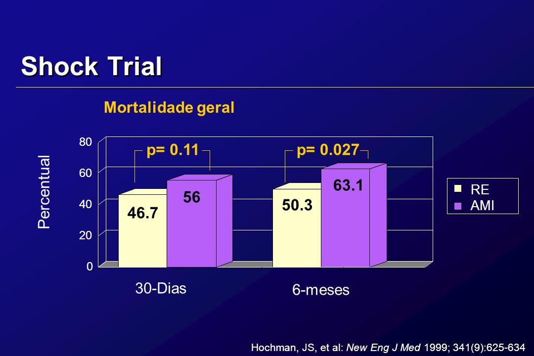 Shock Trial RE AMI 0 20 40 60 80 30-Dias 6-meses Hochman, JS, et al: New Eng J Med 1999; 341(9):625-634 Percentual 46.7 56 50.3 63.1 p= 0.11p= 0.027 M