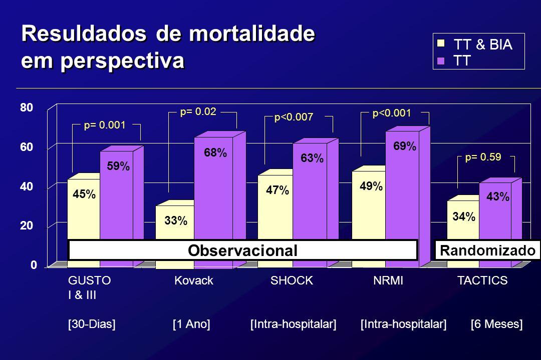 Resuldados de mortalidade em perspectiva TT & BIA TT GUSTO Kovack SHOCK NRMI TACTICS I & III [30-Dias] [1 Ano] [Intra-hospitalar] [Intra-hospitalar] [