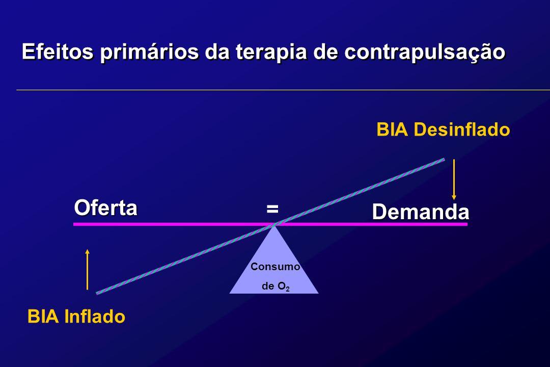 Efeitos primários da terapia de contrapulsação Consumo de O 2 Oferta Demanda BIA Inflado BIA Desinflado =