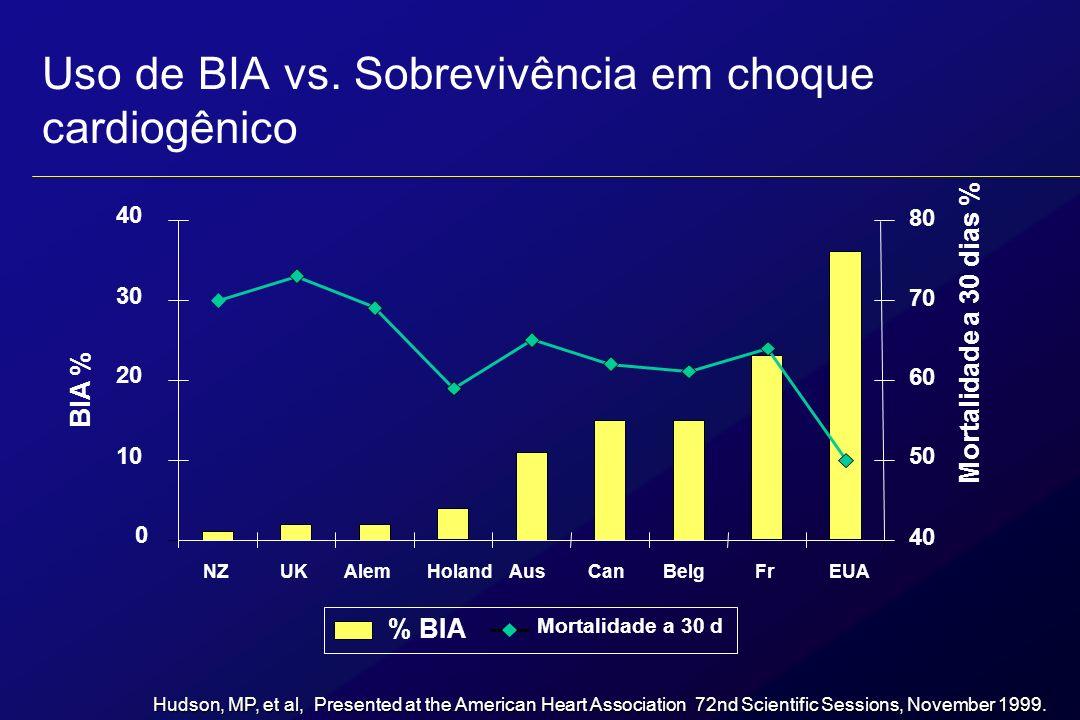Uso de BIA vs. Sobrevivência em choque cardiogênico 0 10 20 30 40 NZUKAlemHolandAusCanBelgFrEUA BIA % 40 50 60 70 80 Mortalidade a 30 dias % % BIA Mor
