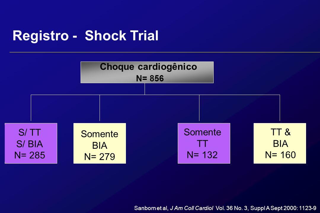 Choque cardiogênico N= 856 S/ TT S/ BIA N= 285 Somente BIA N= 279 Somente TT N= 132 TT & BIA N= 160 Sanborn et al, J Am Coll Cardiol Vol. 36 No. 3, Su