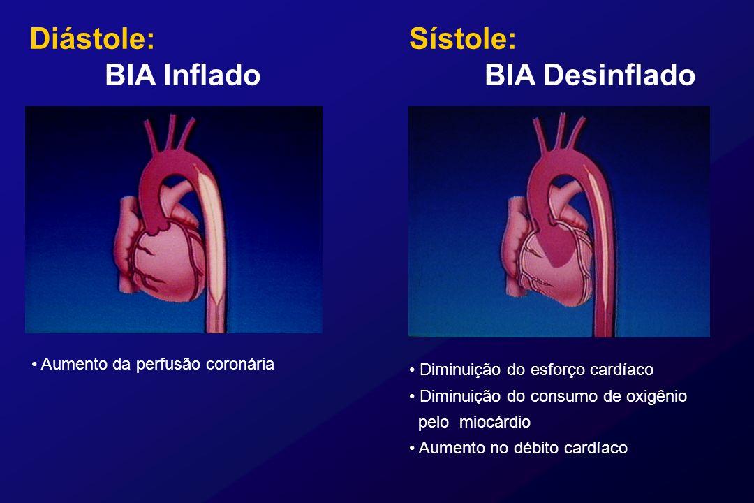Aumento da perfusão coronária Sístole: BIA Desinflado Diminuição do esforço cardíaco Diminuição do consumo de oxigênio pelo miocárdio Aumento no débit