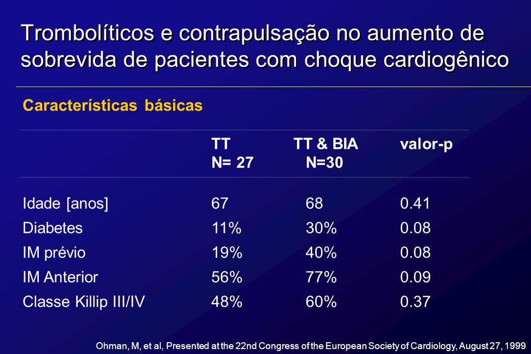 Trombolíticos e contrapulsação no aumento de sobrevida de pacientes com choque cardiogênico Características básicas TT TT & BIAvalor-p N= 27 N=30 Idad