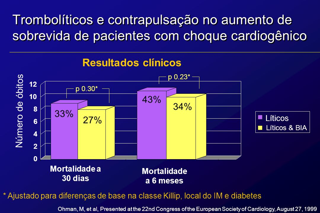 Trombolíticos e contrapulsação no aumento de sobrevida de pacientes com choque cardiogênico Resultados clínicos 0 2 4 6 8 10 12 Líticos Líticos & BIA